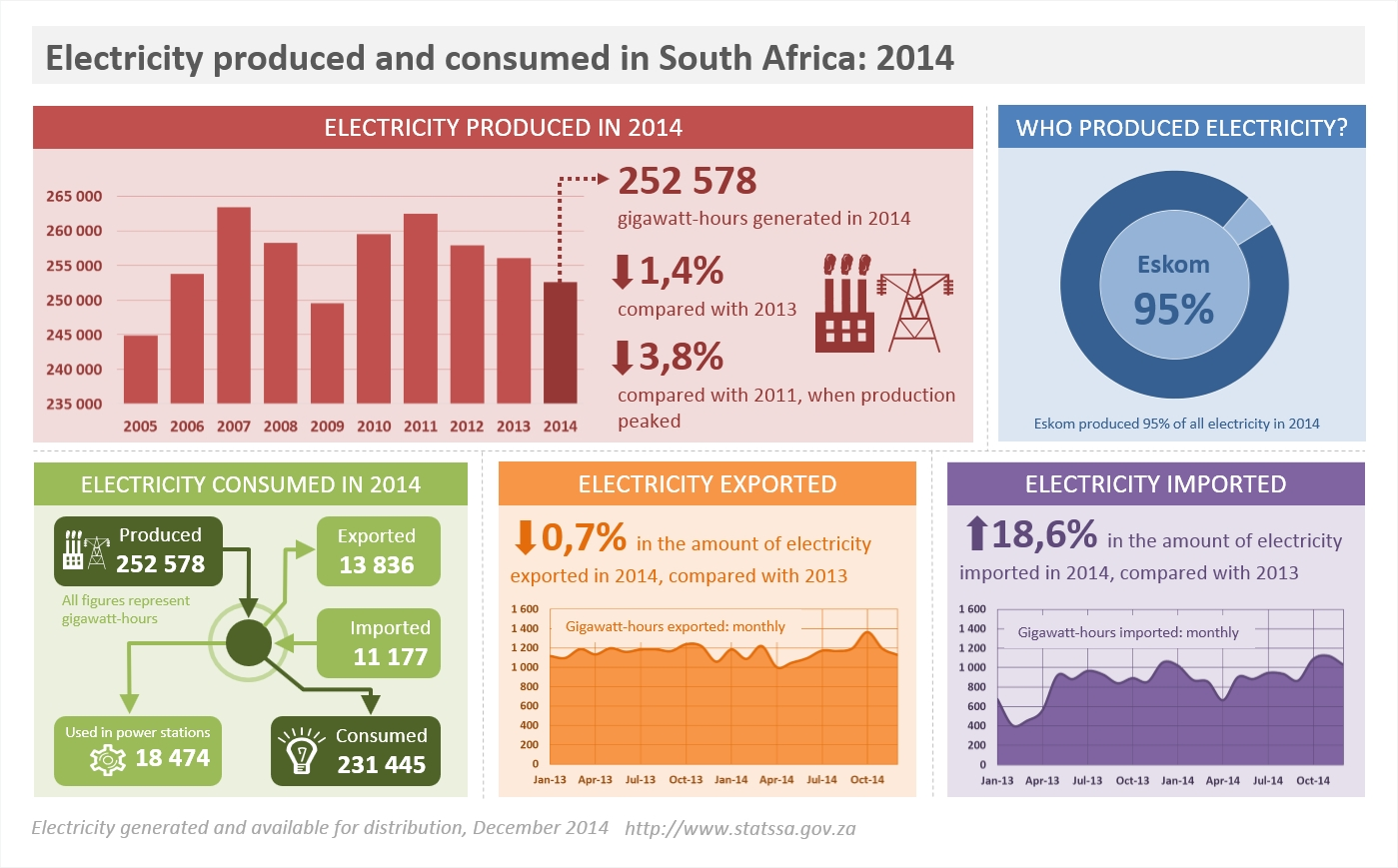 Who Is South Africa Buying Electricity From Hydroelectric Power Plant Diagram Dec2014 Infographic