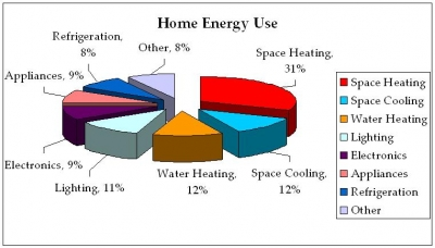 5 Do S And Don Ts For An Energy Efficient Home Powertime