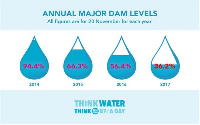 Cape Town Water Situation