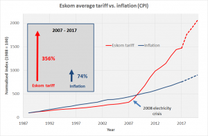 Eskom-tariff-vs-inflation-comparison-with-projections-2017